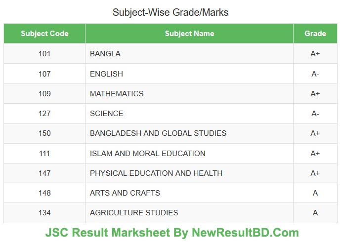 JSC Result Marksheet and Subject Wise Numbers Grades